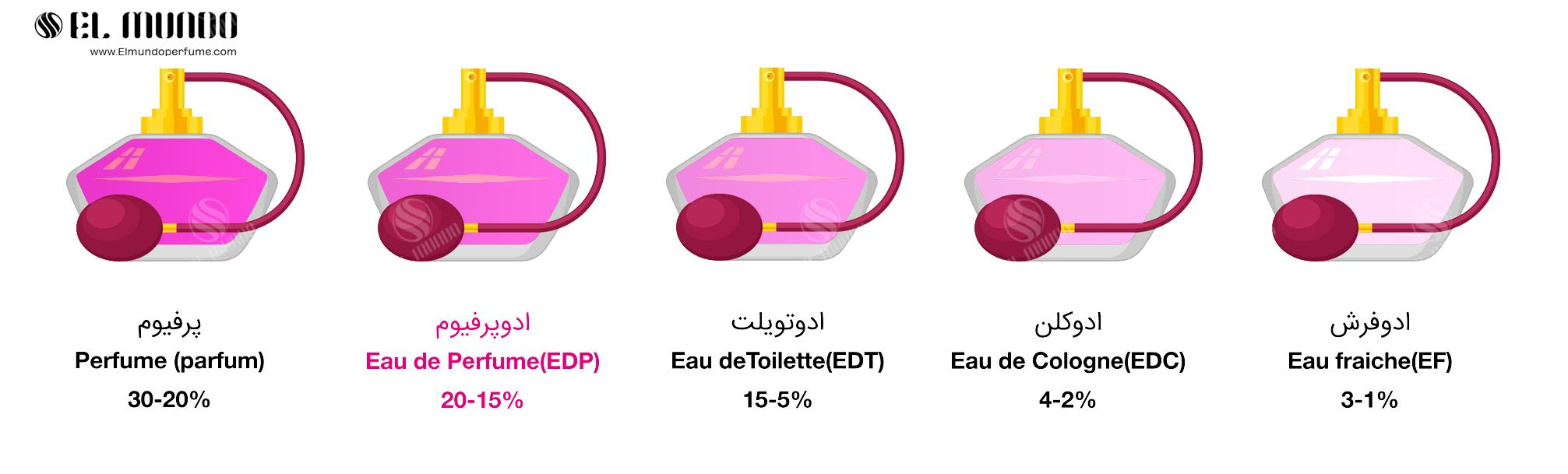 2 Eau de perfume - عطر ادکلن زنانه جنیفر لوپز استیل ادو پرفیوم ۱۰۰ میل Jennifer Lopez Still