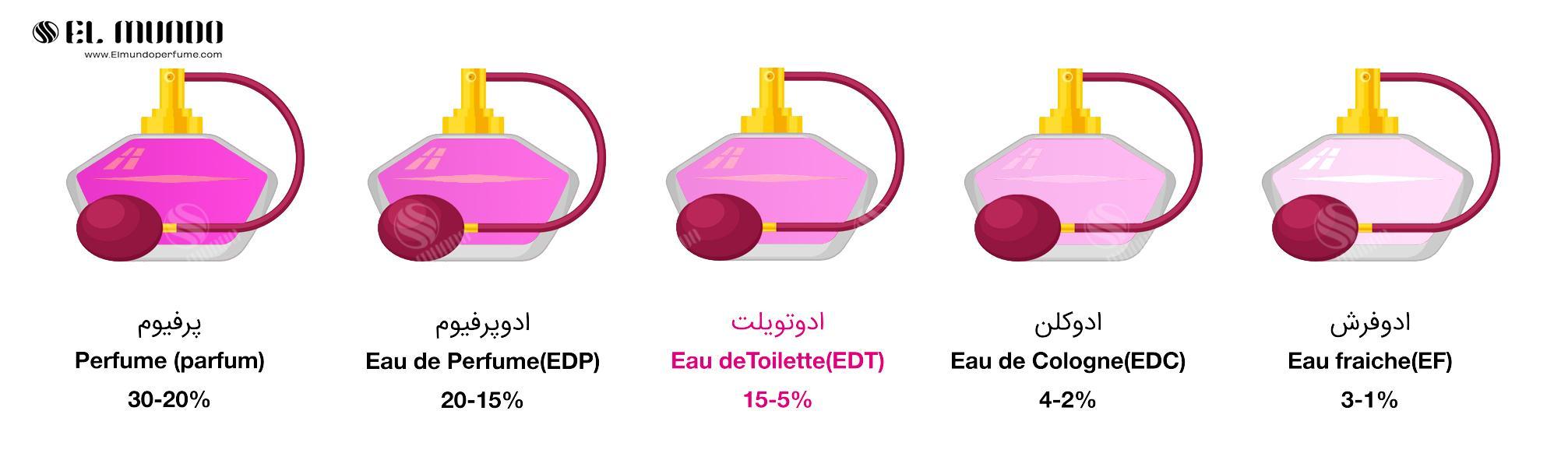 3 eau de toilette2 - عطر ادکلن ردانه دانهیل ابی دیزایر بلو ادو تویلت ۱۰۰ میل Desire Blue