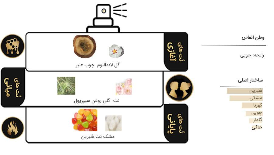 Watan Anfas for women and men 75m 2 - عطر ادکلن انفاس وطن ادوپرفیوم 100 میل Watan Anfas for women and men